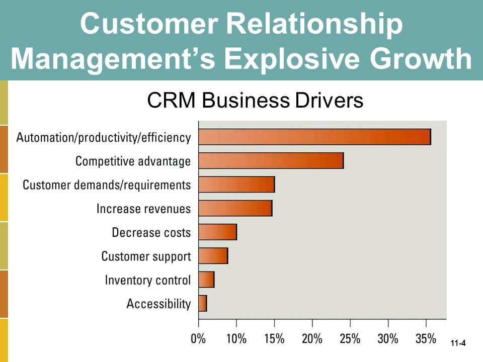 11-4 Customer Relationship Management's Explosive Growth CRM Business Drivers