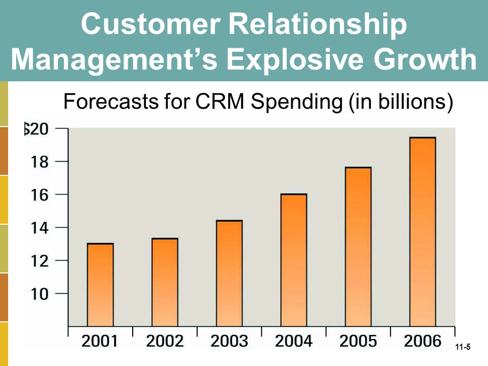 11-5 Customer Relationship Management's Explosive Growth Forecasts for CRM Spending (in billions)