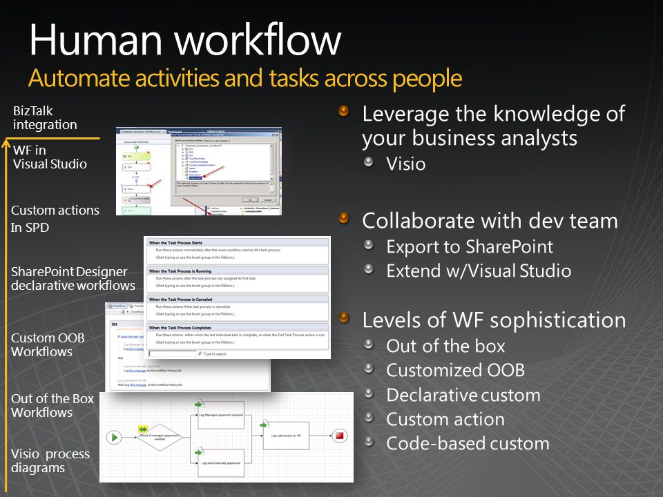 Visio process diagrams SharePoint Designer declarative workflows WF in Visual Studio Out of the Box Workflows Custom OOB Workflows Custom actions In SPD BizTalk integration