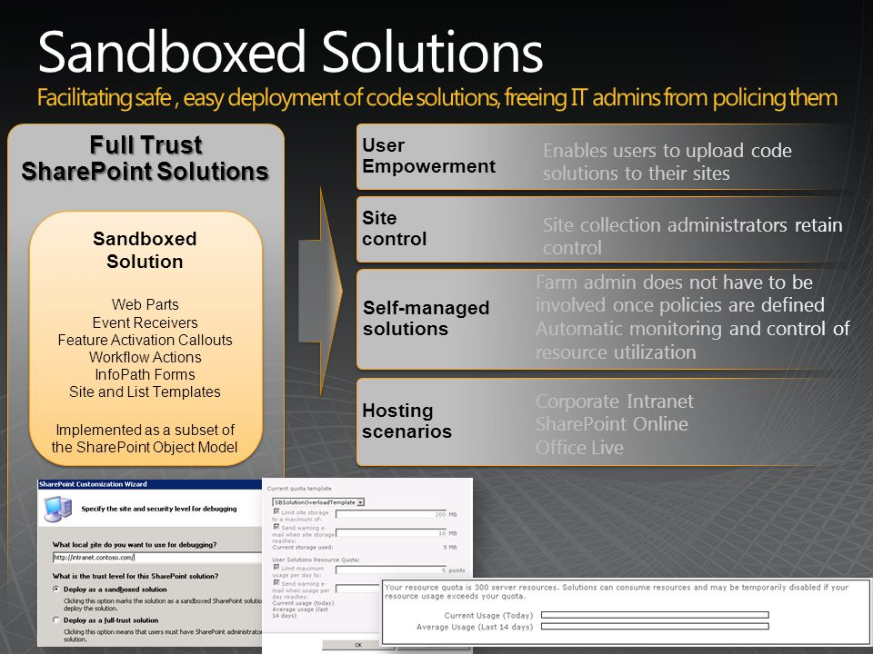 Enables users to upload code solutions to their sites Site collection administrators retain control Farm admin does not have to be involved once policies are defined Automatic monitoring and control of resource utilization Corporate Intranet SharePoint Online Office Live Full Trust SharePoint Solutions Sandboxed Solution Web Parts Event Receivers Feature Activation Callouts Workflow Actions InfoPath Forms Site and List Templates Implemented as a subset of the SharePoint Object Model Sandboxed Solution Web Parts Event Receivers Feature Activation Callouts Workflow Actions InfoPath Forms Site and List Templates Implemented as a subset of the SharePoint Object Model UserEmpowerment Self-managedsolutions Self-managedsolutions Sitecontrol Hostingscenarios Hostingscenarios