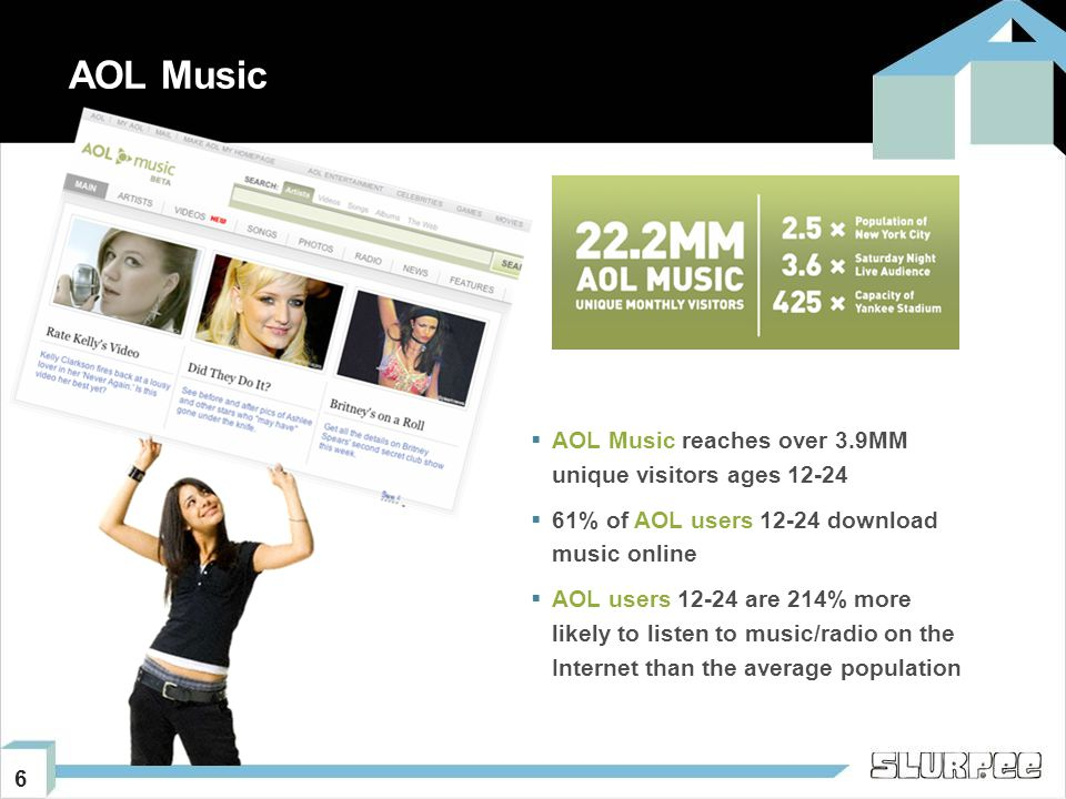 6 AOL Music  AOL Music reaches over 3.9MM unique visitors ages 12-24  61% of AOL users 12-24 download music online  AOL users 12-24 are 214% more likely to listen to music/radio on the Internet than the average population
