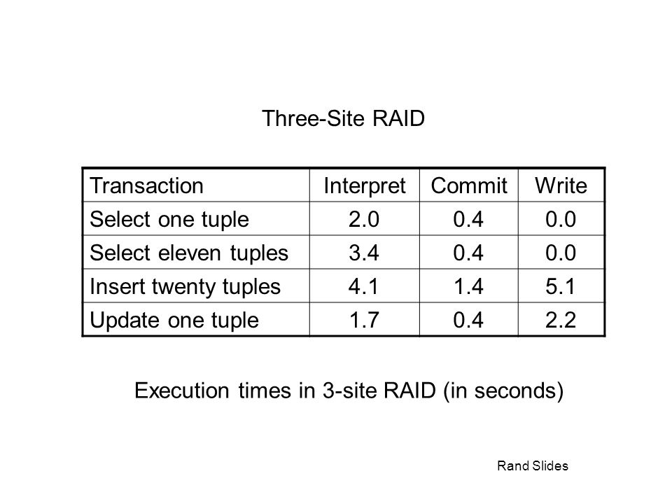 Rand Slides Three-Site RAID TransactionInterpretCommitWrite Select one tuple2.00.40.0 Select eleven tuples3.40.40.0 Insert twenty tuples4.11.45.1 Update one tuple1.70.42.2 Execution times in 3-site RAID (in seconds)