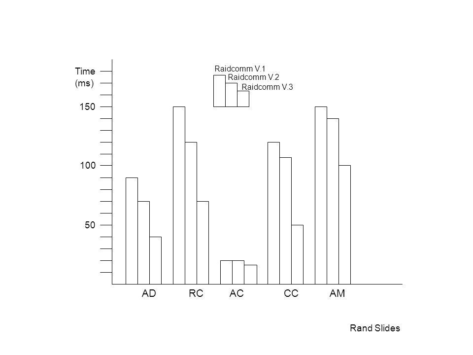 Rand Slides Time (ms) 50 100 150 ADACRCCCAM Raidcomm V.1 Raidcomm V.2 Raidcomm V.3