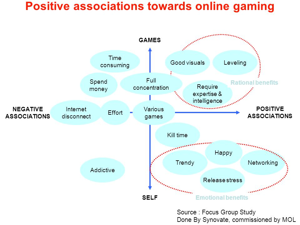 Positive associations towards online gaming POSITIVE ASSOCIATIONS NEGATIVE ASSOCIATIONS GAMES SELF Various games Time consuming LevelingGood visuals Addictive Networking Effort Release stress Kill time Trendy Full concentration Require expertise & intelligence Emotional benefits Rational benefits Internet disconnect Spend money Happy Source : Focus Group Study Done By Synovate, commissioned by MOL
