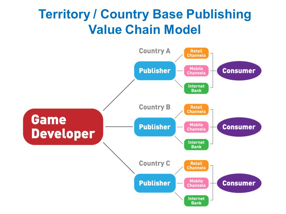 Territory / Country Base Publishing Value Chain Model