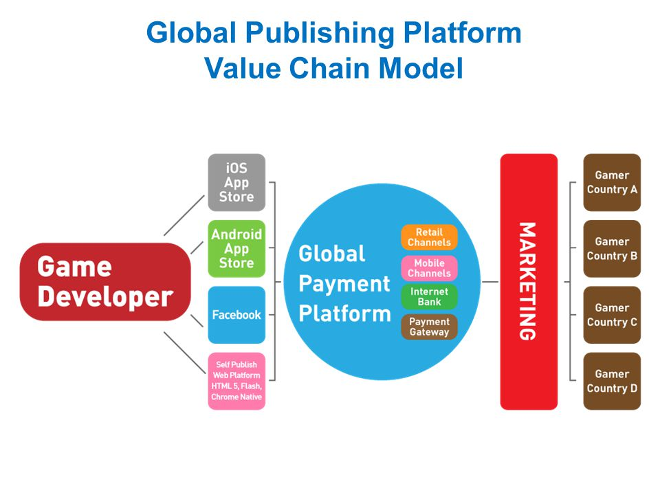 Global Publishing Platform Value Chain Model