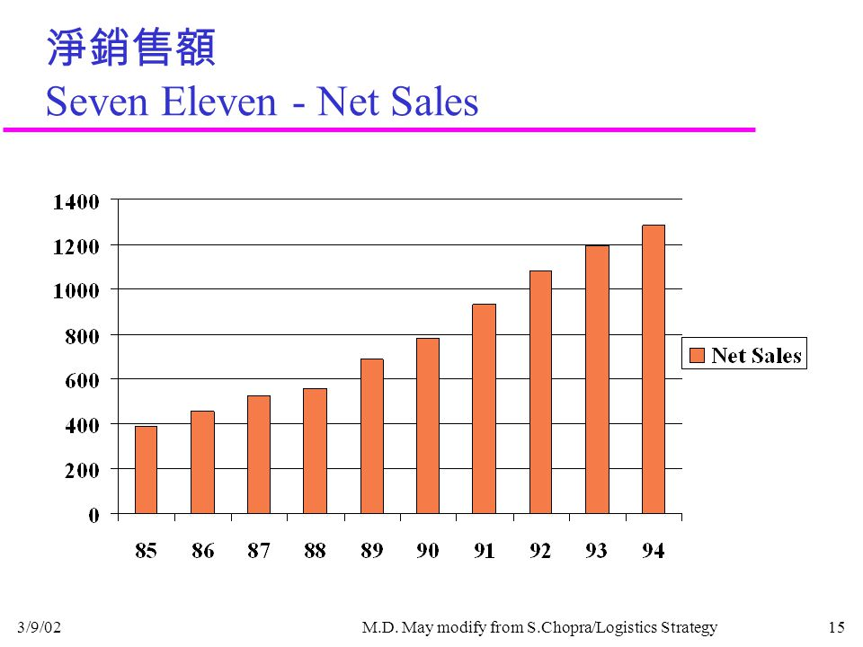 3/9/02M.D. May modify from S.Chopra/Logistics Strategy15 淨銷售額 Seven Eleven - Net Sales