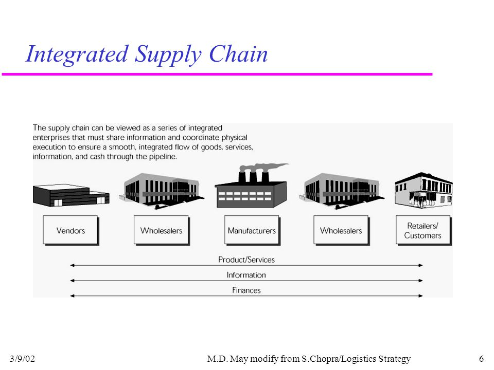 3/9/02M.D. May modify from S.Chopra/Logistics Strategy6 Integrated Supply Chain