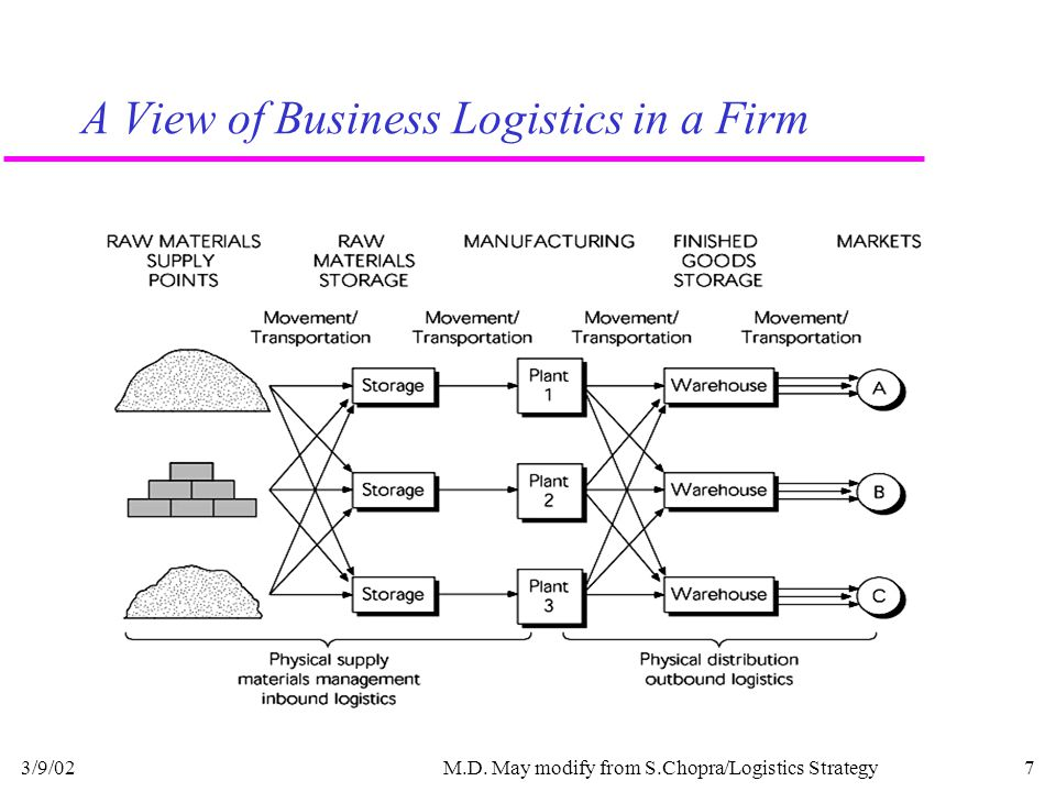 3/9/02M.D. May modify from S.Chopra/Logistics Strategy8 Integrated Logistics Management