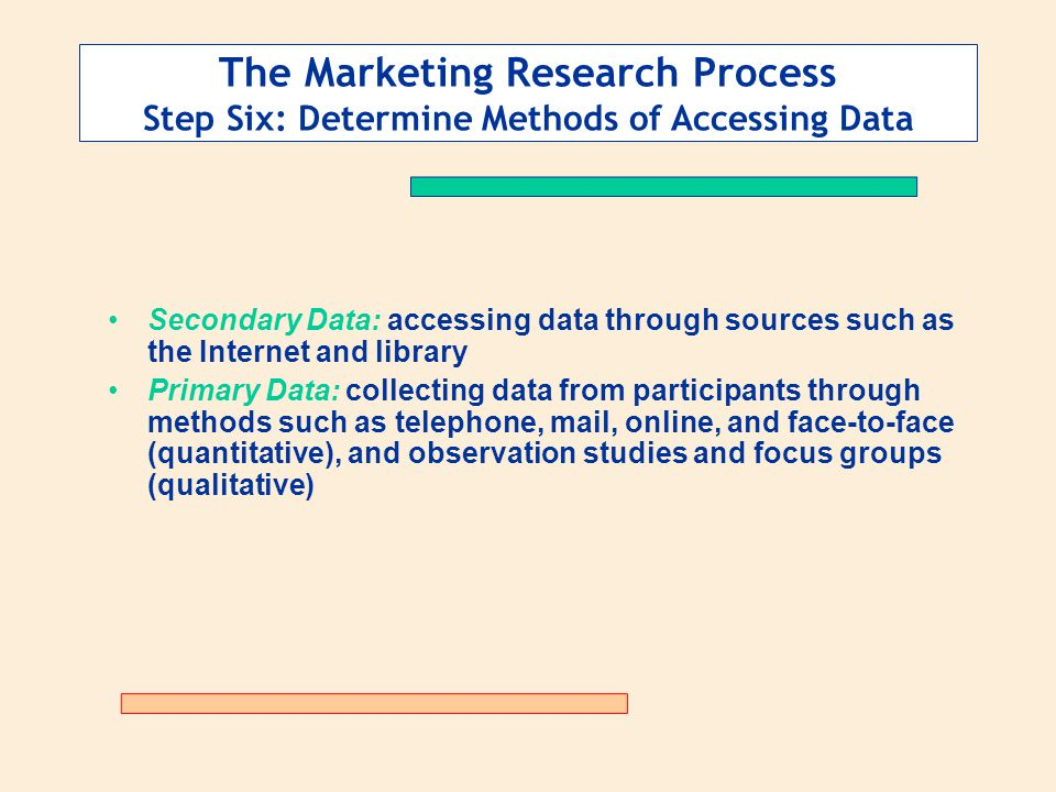 The Marketing Research Process Step Six: Determine Methods of Accessing Data Secondary Data: accessing data through sources such as the Internet and library Primary Data: collecting data from participants through methods such as telephone, mail, online, and face-to-face (quantitative), and observation studies and focus groups (qualitative)