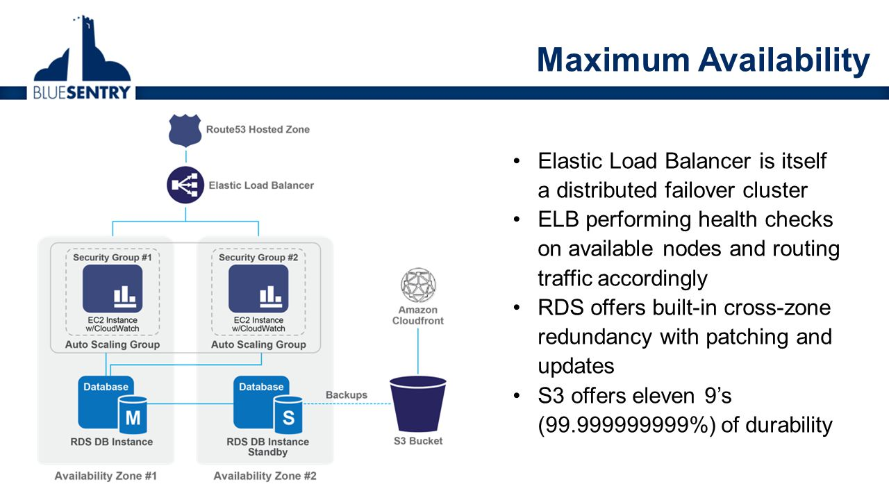 Elastic Load Balancer is itself a distributed failover cluster ELB performing health checks on available nodes and routing traffic accordingly RDS off