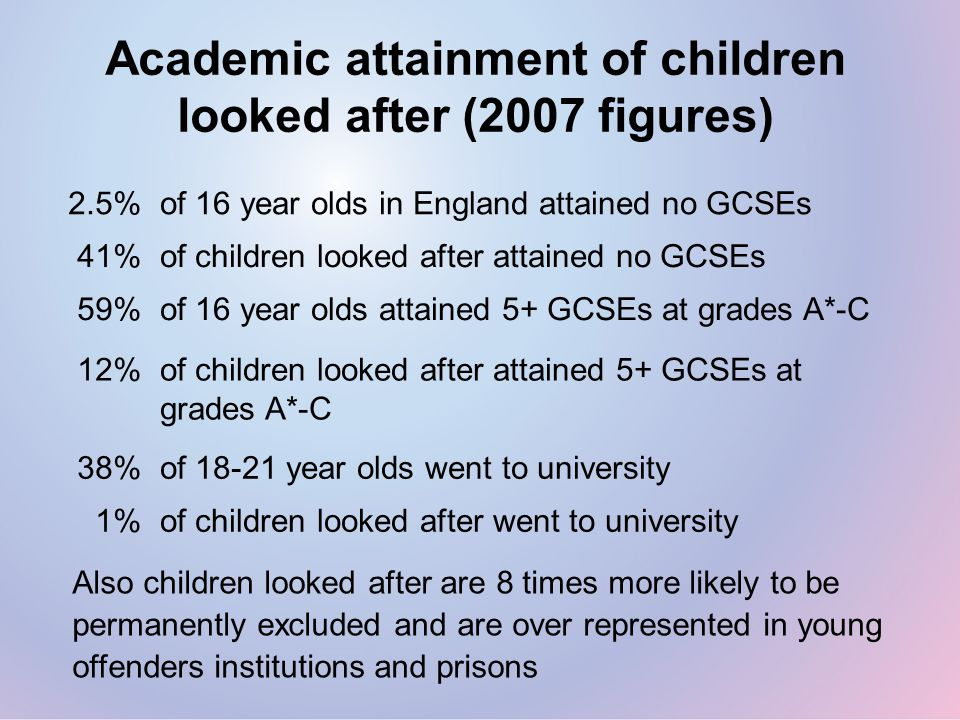 Academic attainment of children looked after (2007 figures) 2.5%of 16 year olds in England attained no GCSEs Also children looked after are 8 times more likely to be permanently excluded and are over represented in young offenders institutions and prisons 41%of children looked after attained no GCSEs 59%of 16 year olds attained 5+ GCSEs at grades A*-C 12%of children looked after attained 5+ GCSEs at grades A*-C 38%of 18-21 year olds went to university 1%of children looked after went to university