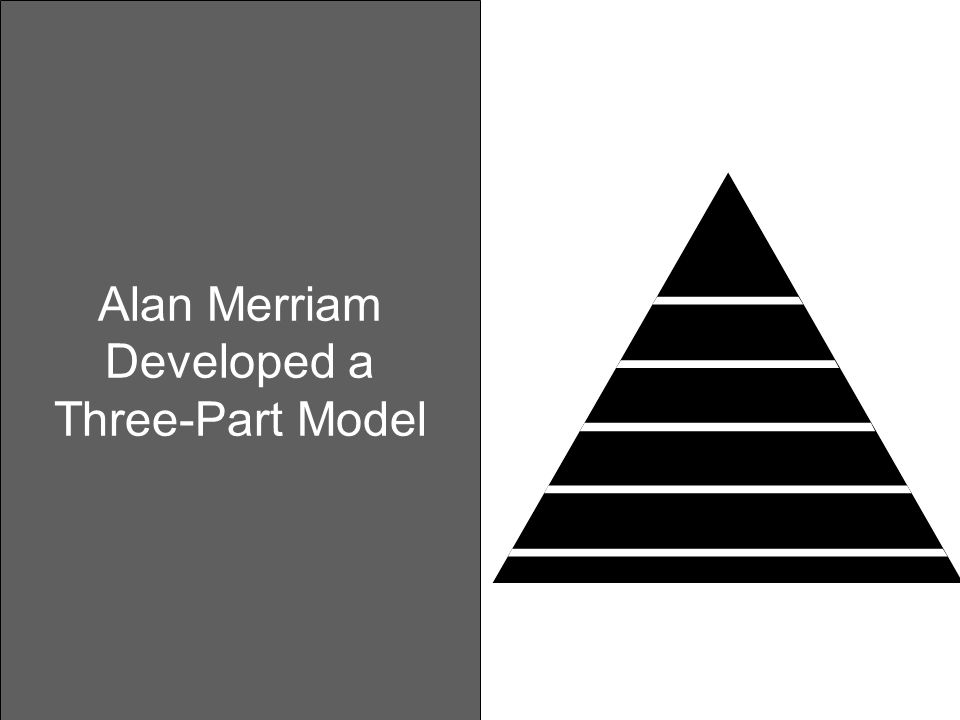 Alan Merriam Developed a Three-Part Model