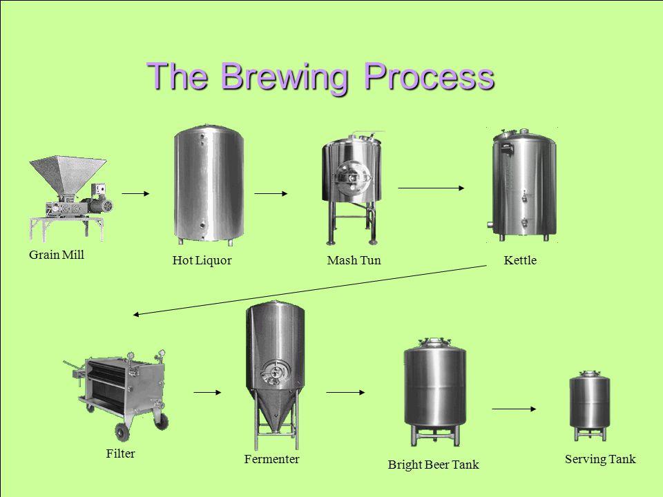 Saskatoon Brew Pub, Guy Keeler Comm 492.3 College of Commerce, University of Saskatchewan The Brewing Process Grain Mill Hot LiquorMash TunKettle Filter Fermenter Bright Beer Tank Serving Tank