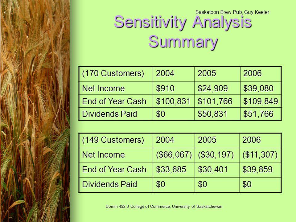 Saskatoon Brew Pub, Guy Keeler Comm 492.3 College of Commerce, University of Saskatchewan Sensitivity Analysis Summary (170 Customers) 200420052006 Net Income $910$24,909$39,080 End of Year Cash $100,831$101,766$109,849 Dividends Paid $0$50,831$51,766 (149 Customers) 200420052006 Net Income ($66,067)($30,197)($11,307) End of Year Cash $33,685$30,401$39,859 Dividends Paid $0$0$0