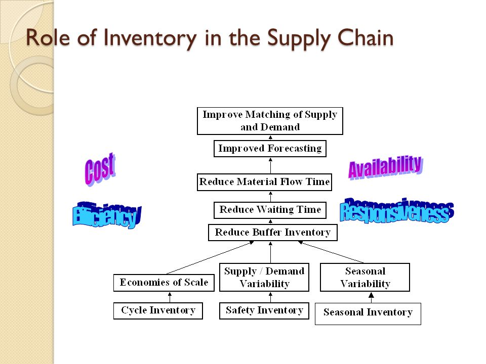 Different kinds of inventory Cycle inventory: To satisfy demand between two replenishments.