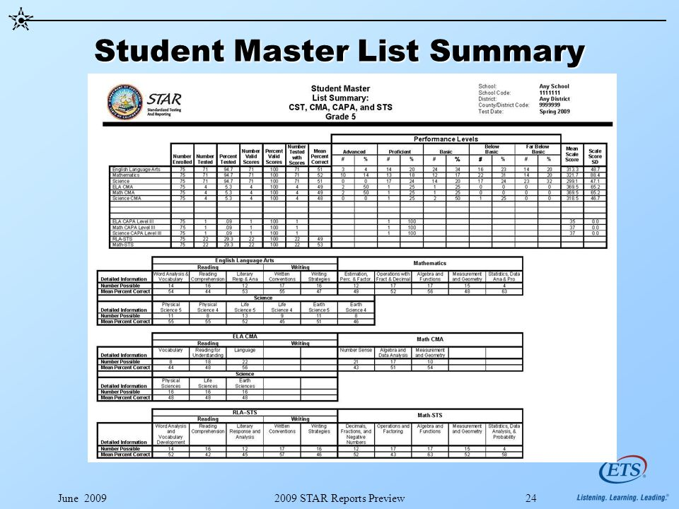 June 20092009 STAR Reports Preview24 Student Master List Summary