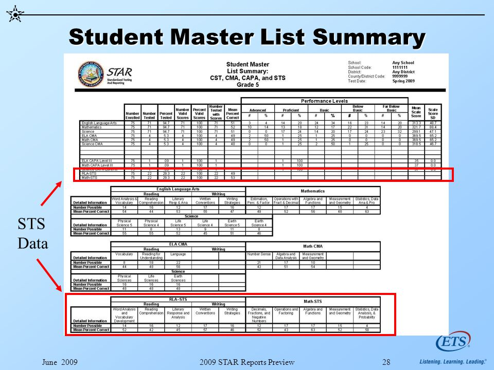 June 20092009 STAR Reports Preview28 Student Master List Summary STS Data