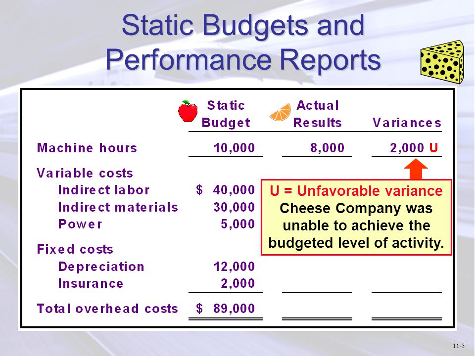 Static Budgets and Performance Reports F = Favorable variance since actual costs are less than budgeted costs.