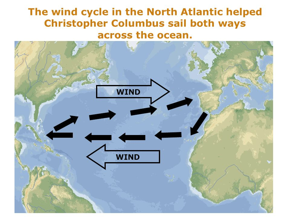 The wind cycle in the North Atlantic helped Christopher Columbus sail both ways across the ocean.