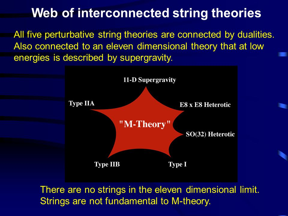Web of interconnected string theories There are no strings in the eleven dimensional limit. Strings are not fundamental to M-theory. All five perturba