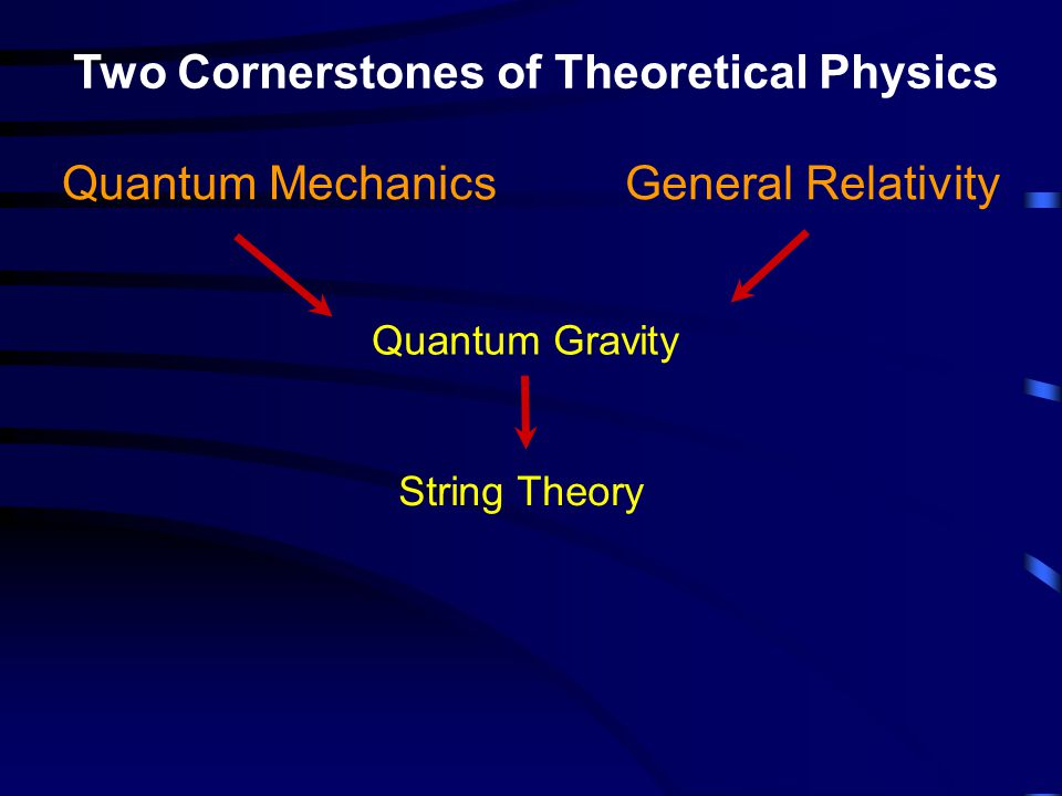 String theory is a key tool for understanding quantum field theory.