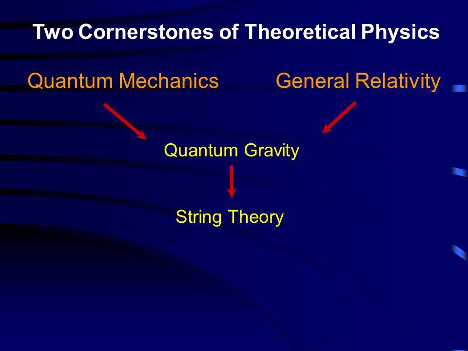 Two Cornerstones of Theoretical Physics Quantum Mechanics General Relativity Quantum Gravity String Theory