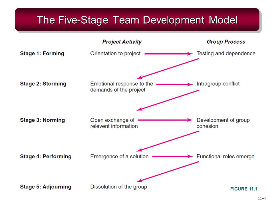11–5 Conditions Favoring Development of High Performance Project Teams Ten or fewer team members Voluntary team membership Continuous service on the team Full-time assignment to the team An organization culture of cooperation and trust Members report only to the project manager All relevant functional areas are represented on the team The project has a compelling objective Members are in speaking distance of each other
