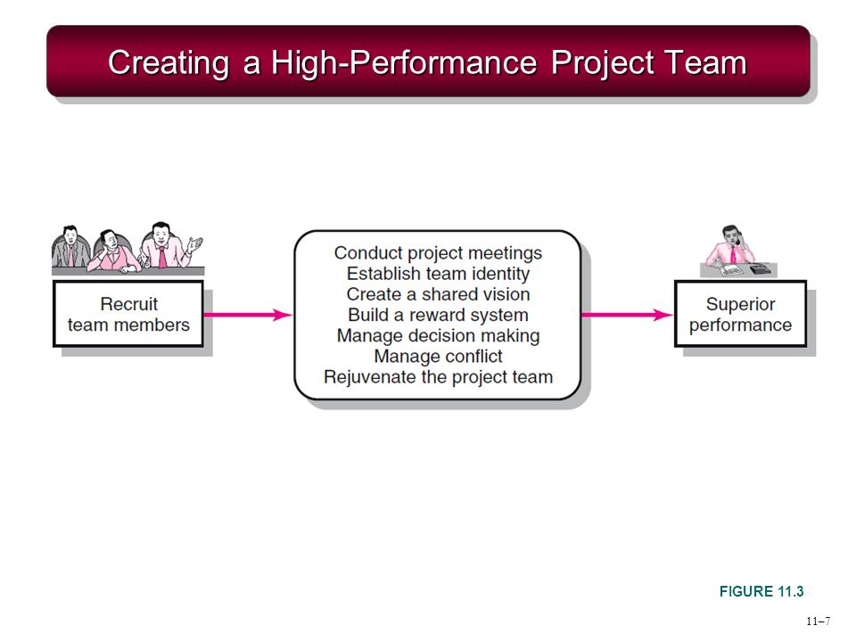 11–8 Building High-Performance Project Teams Recruiting Project Members  Factors affecting recruiting Importance of the project Management structure used to complete the project  How to recruit.