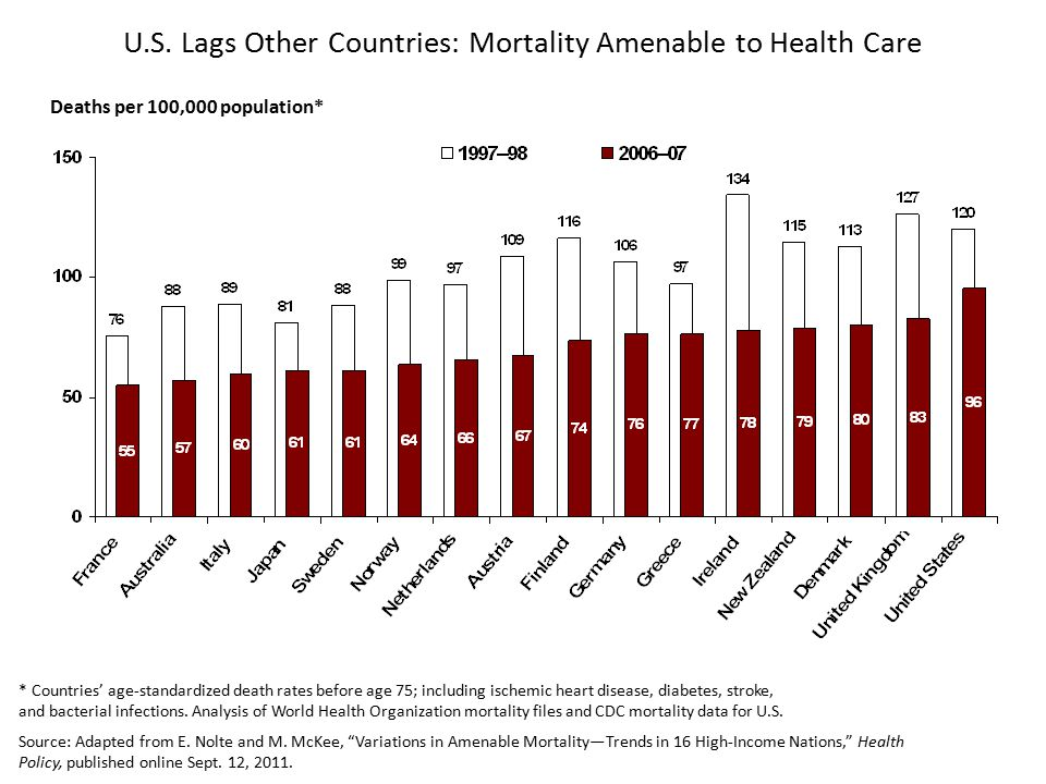 Deaths per 100,000 population* * Countries' age-standardized death rates before age 75; including ischemic heart disease, diabetes, stroke, and bacterial infections.