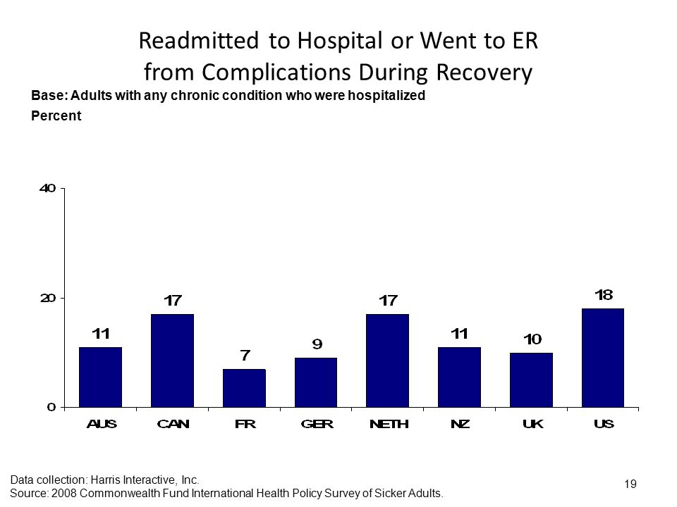 19 Readmitted to Hospital or Went to ER from Complications During Recovery Data collection: Harris Interactive, Inc.