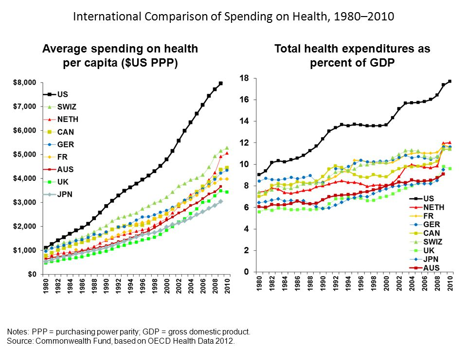 International Comparison of Spending on Health, 1980–2010 Average spending on health per capita ($US PPP) Total health expenditures as percent of GDP Notes: PPP = purchasing power parity; GDP = gross domestic product.