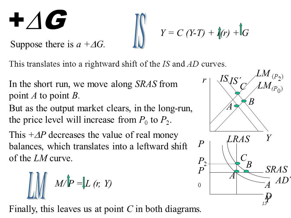 Chapter Eleven12 You probably noticed from the IS and LM diagrams that r and Y were on the two axes.
