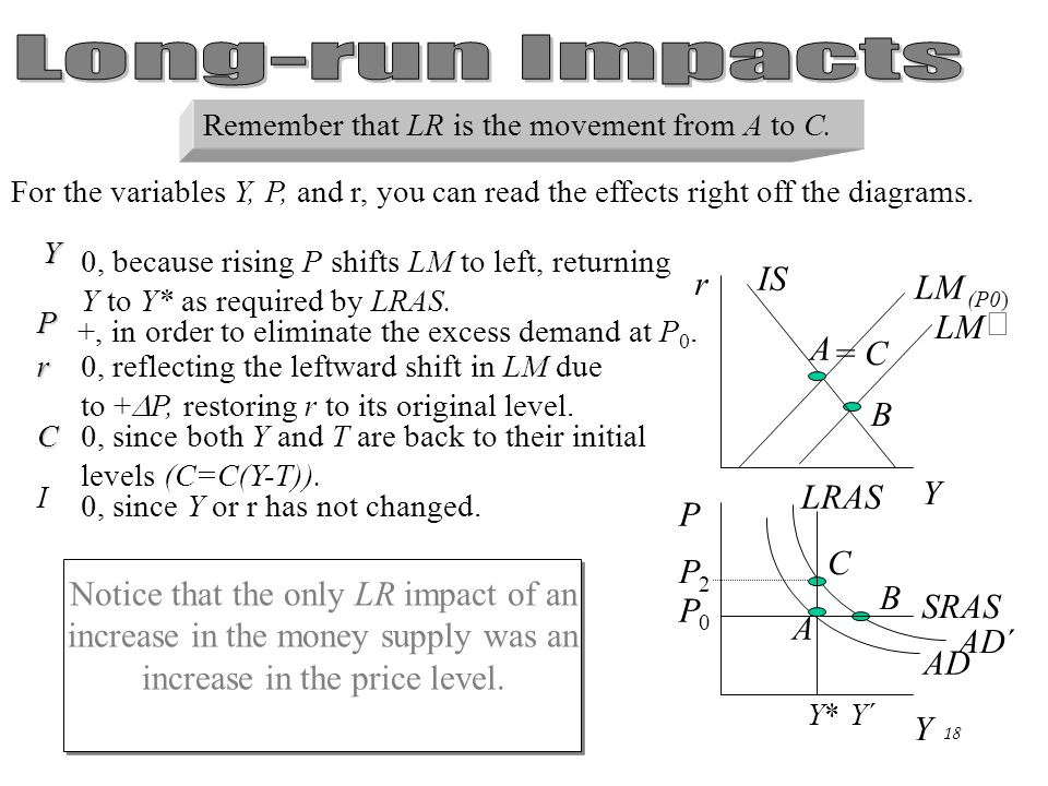 Chapter Eleven17 Now it's time to determine the effects on the variables in the economy. For the variables Y, P, and r, you can read the effects right