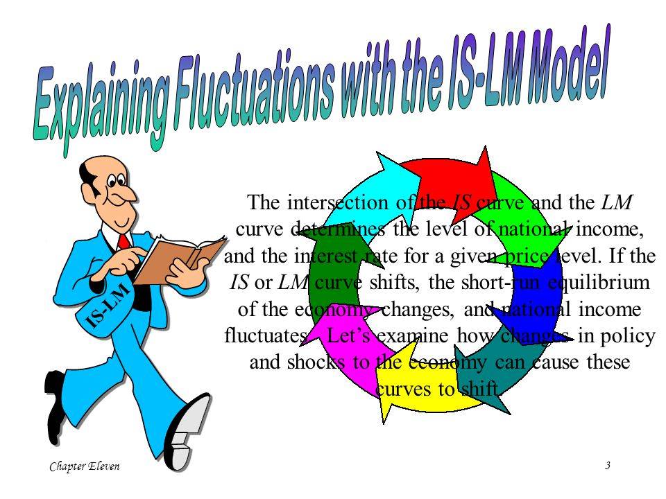 Chapter Eleven3 IS-LM The intersection of the IS curve and the LM curve determines the level of national income, and the interest rate for a given price level.