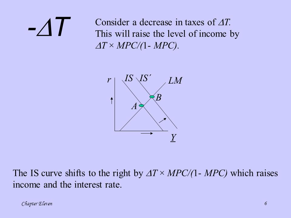 Chapter Eleven16 LM B AD´ B Notice that M/ was increased, thus increasing the value of the real money supply which translates into a rightward shift of the LM and AD curves.