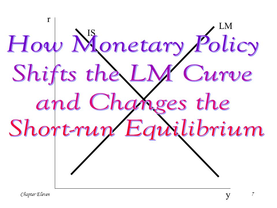 Chapter Eleven6 LM r Y IS A -T-T Consider a decrease in taxes of  T.