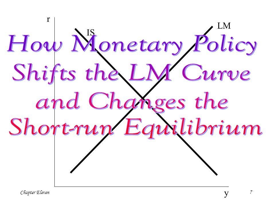 Chapter Eleven27 Monetary transmission mechanism Pigou Effect Debt-deflation theory Monetary transmission mechanism Pigou Effect Debt-deflation theory