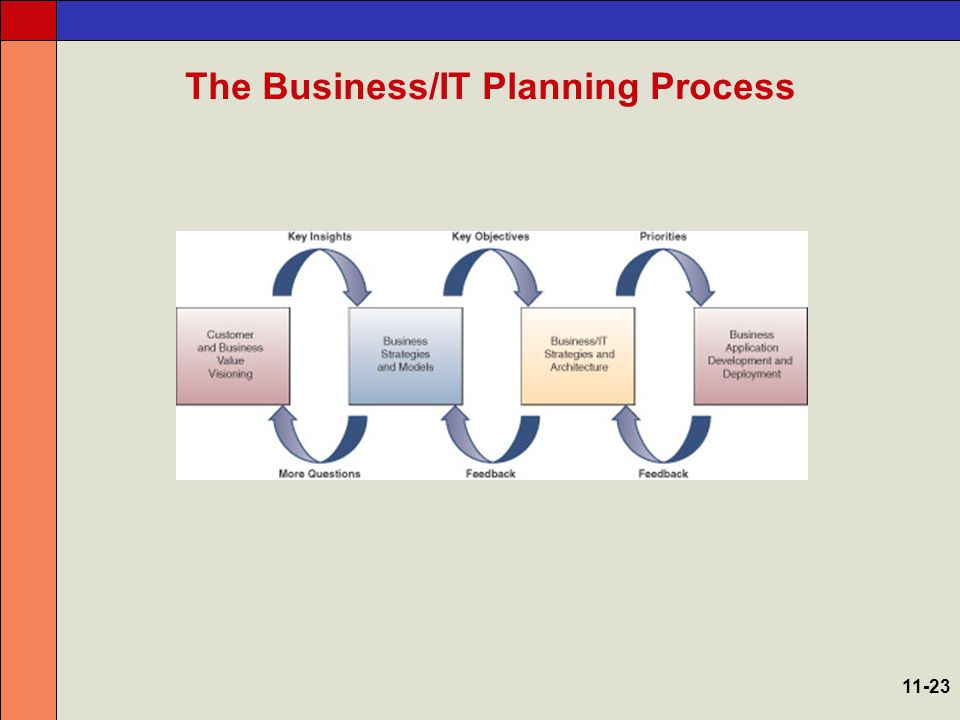 The Business/IT Planning Process The business/IT planning process has three major components –Strategic development –Resource management –Technology architecture 11-24