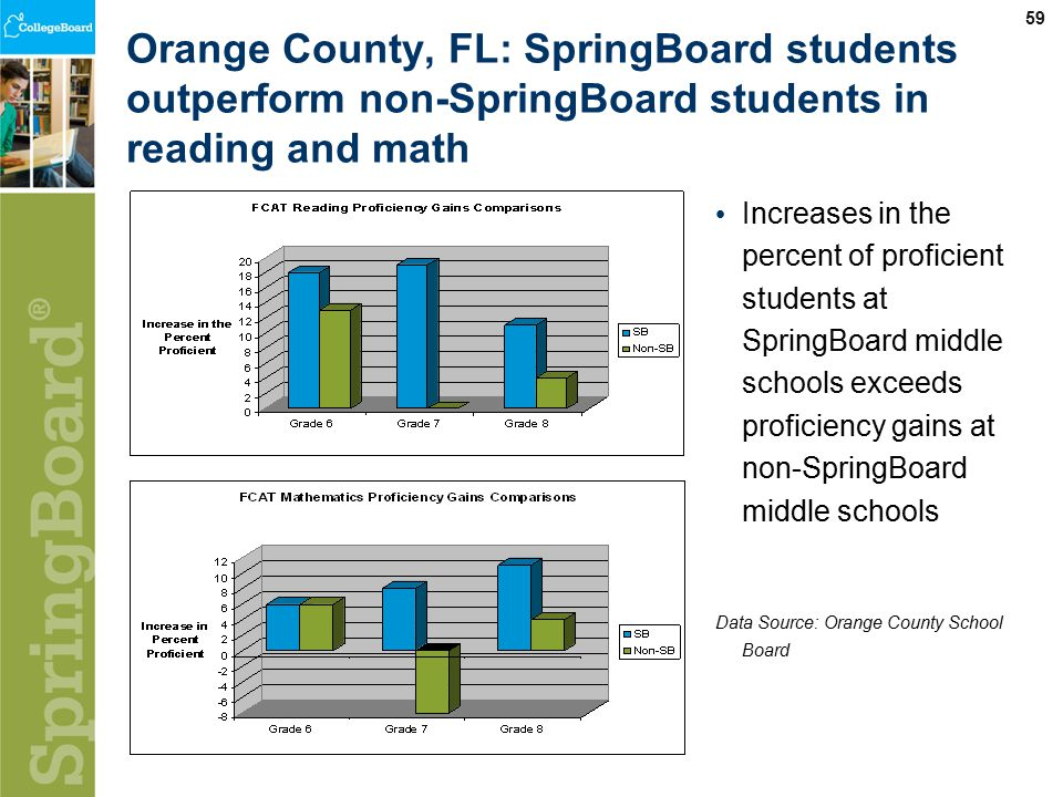 59 Orange County, FL: SpringBoard students outperform non-SpringBoard students in reading and math Increases in the percent of proficient students at SpringBoard middle schools exceeds proficiency gains at non-SpringBoard middle schools Data Source: Orange County School Board