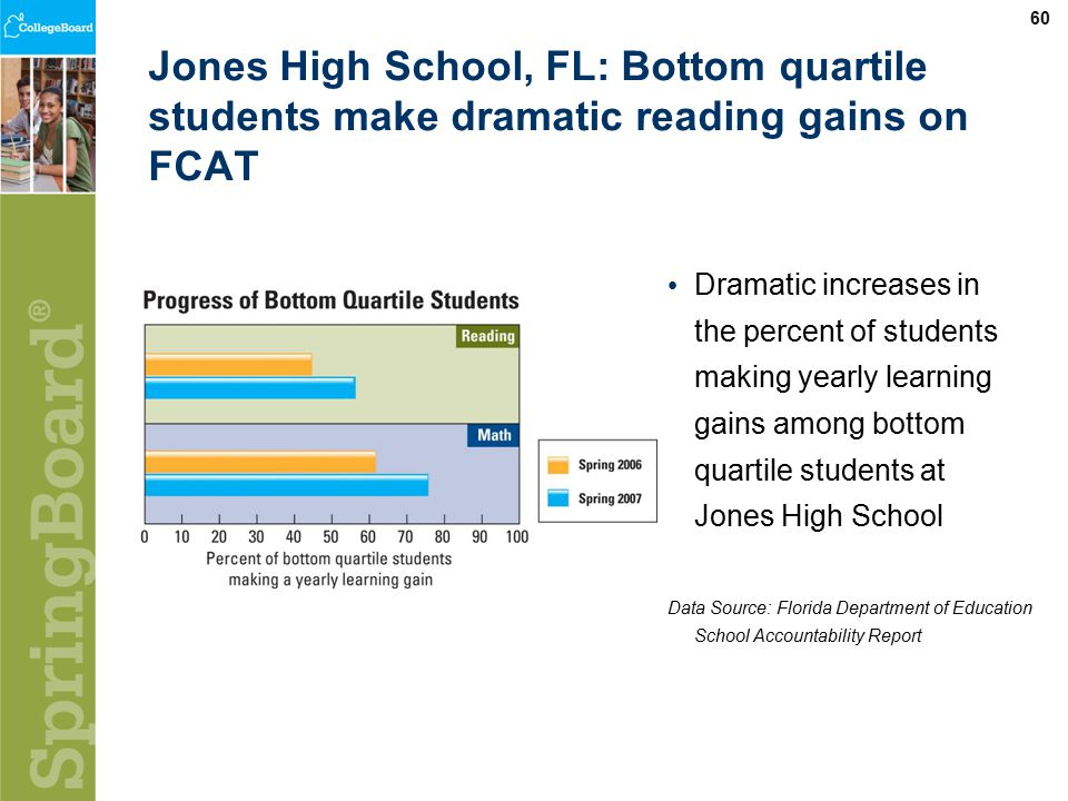 60 Jones High School, FL: Bottom quartile students make dramatic reading gains on FCAT Dramatic increases in the percent of students making yearly learning gains among bottom quartile students at Jones High School Data Source: Florida Department of Education School Accountability Report