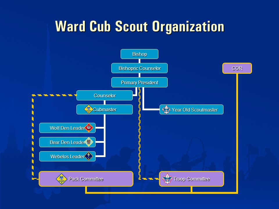 Ward Cub Scout Organization Troop Committee Pack Committee COR