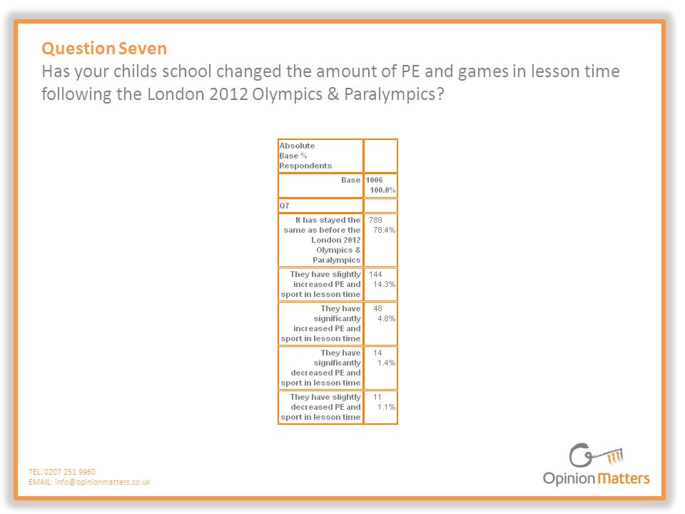 Question Seven Has your childs school changed the amount of PE and games in lesson time following the London 2012 Olympics & Paralympics? TEL: 0207 25