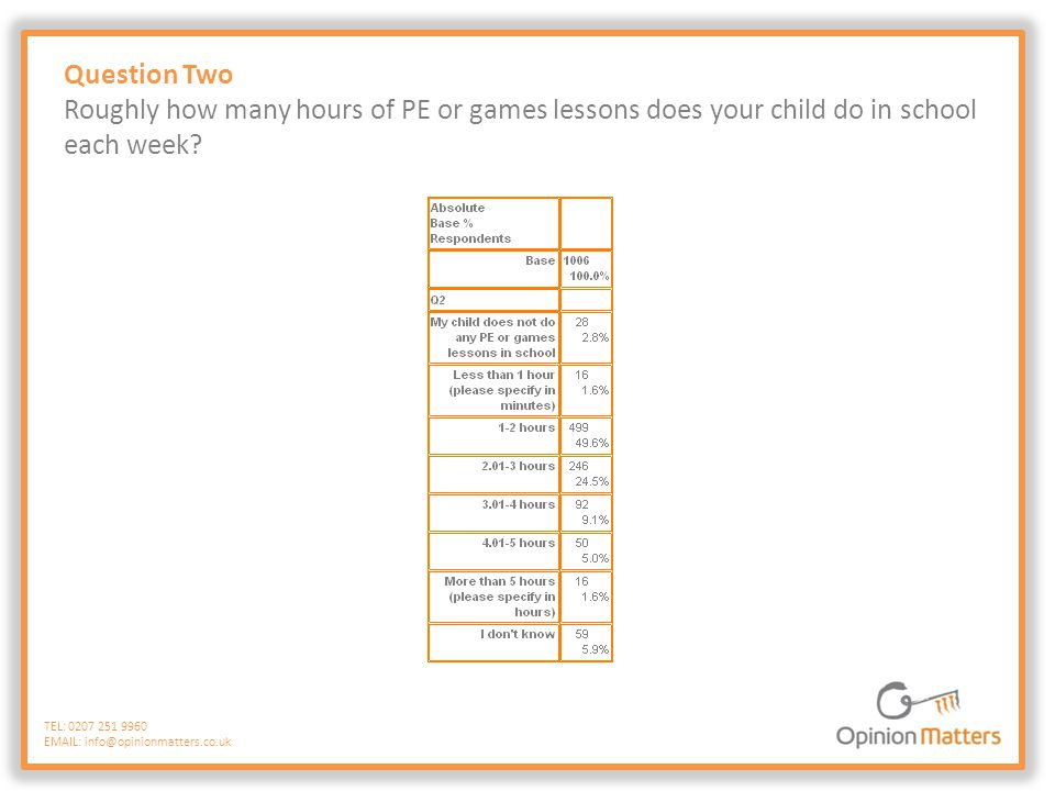 Question Two Roughly how many hours of PE or games lessons does your child do in school each week.