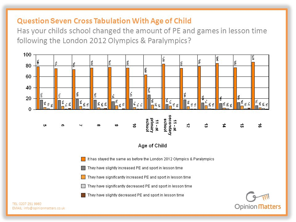 Question Seven Cross Tabulation With Age of Child Has your childs school changed the amount of PE and games in lesson time following the London 2012 O