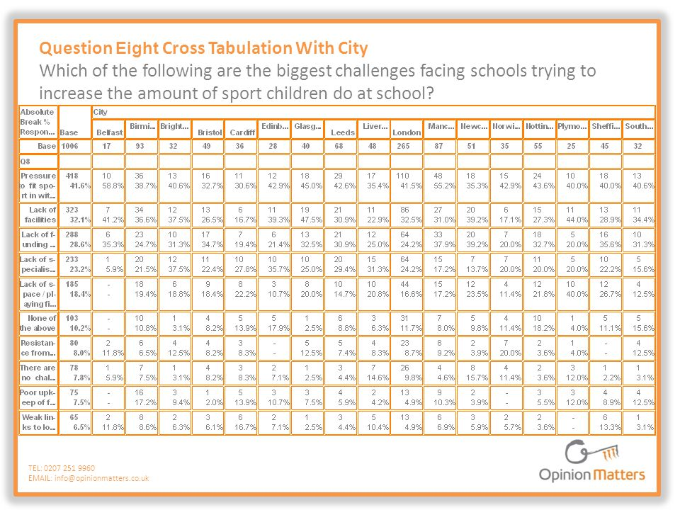 Question Eight Cross Tabulation With City Which of the following are the biggest challenges facing schools trying to increase the amount of sport chil