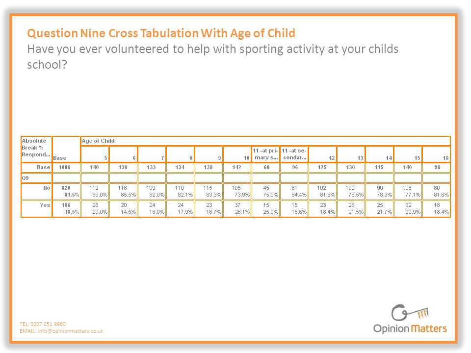 Question Nine Cross Tabulation With Age of Child Have you ever volunteered to help with sporting activity at your childs school? TEL: 0207 251 9960 EM