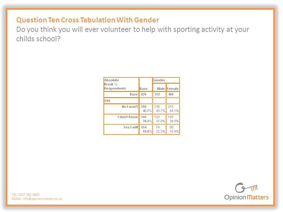 Question Ten Cross Tabulation With Gender Do you think you will ever volunteer to help with sporting activity at your childs school? TEL: 0207 251 996