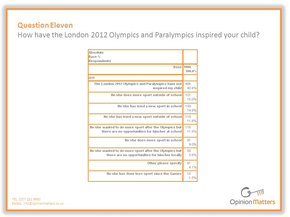 Question Eleven How have the London 2012 Olympics and Paralympics inspired your child? TEL: 0207 251 9960 EMAIL: info@opinionmatters.co.uk