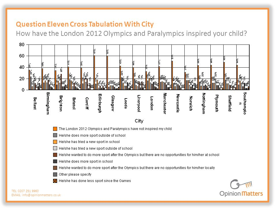 Question Eleven Cross Tabulation With City How have the London 2012 Olympics and Paralympics inspired your child? TEL: 0207 251 9960 EMAIL: info@opini